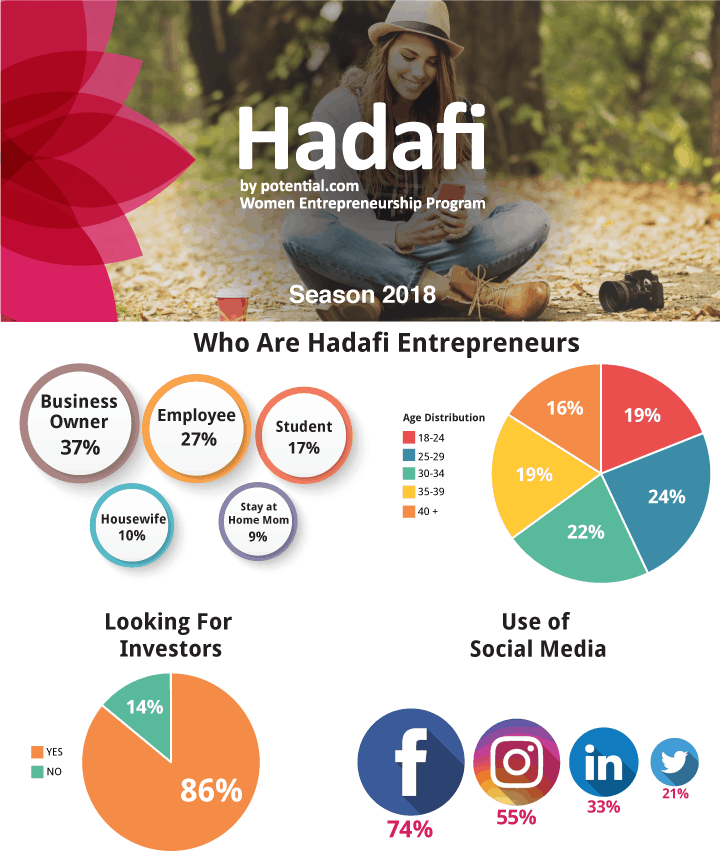 Hadafi Women Entrepreneurship Program