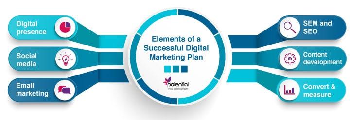 Elements of a digital marketing plan