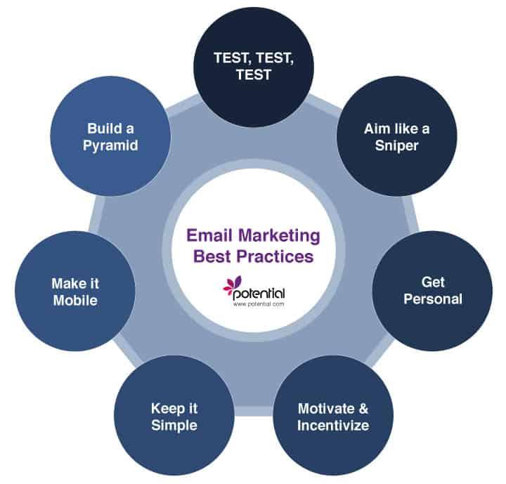 Email Marketing best practices - digital marketing