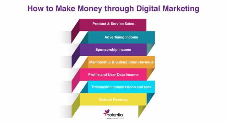 How to make money through digital marketing