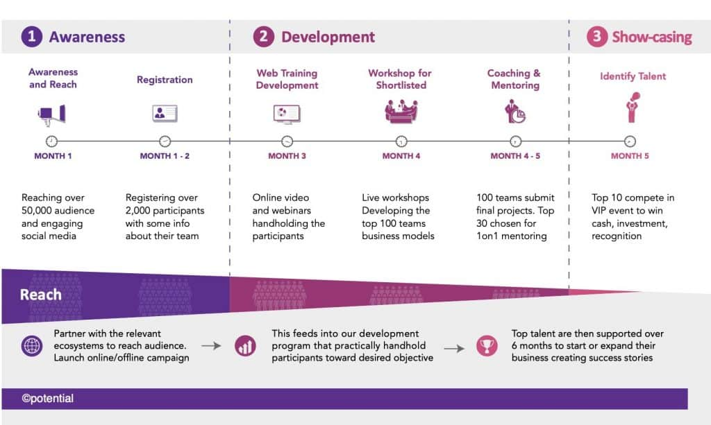 Potential.com Empowerment Framework