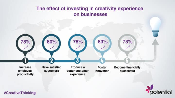 The effect of creative thinking on businesses - infographic